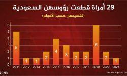 السلطات السعودية قطعت رأس 29 امرأة وتستمر بإعدام القاصرين